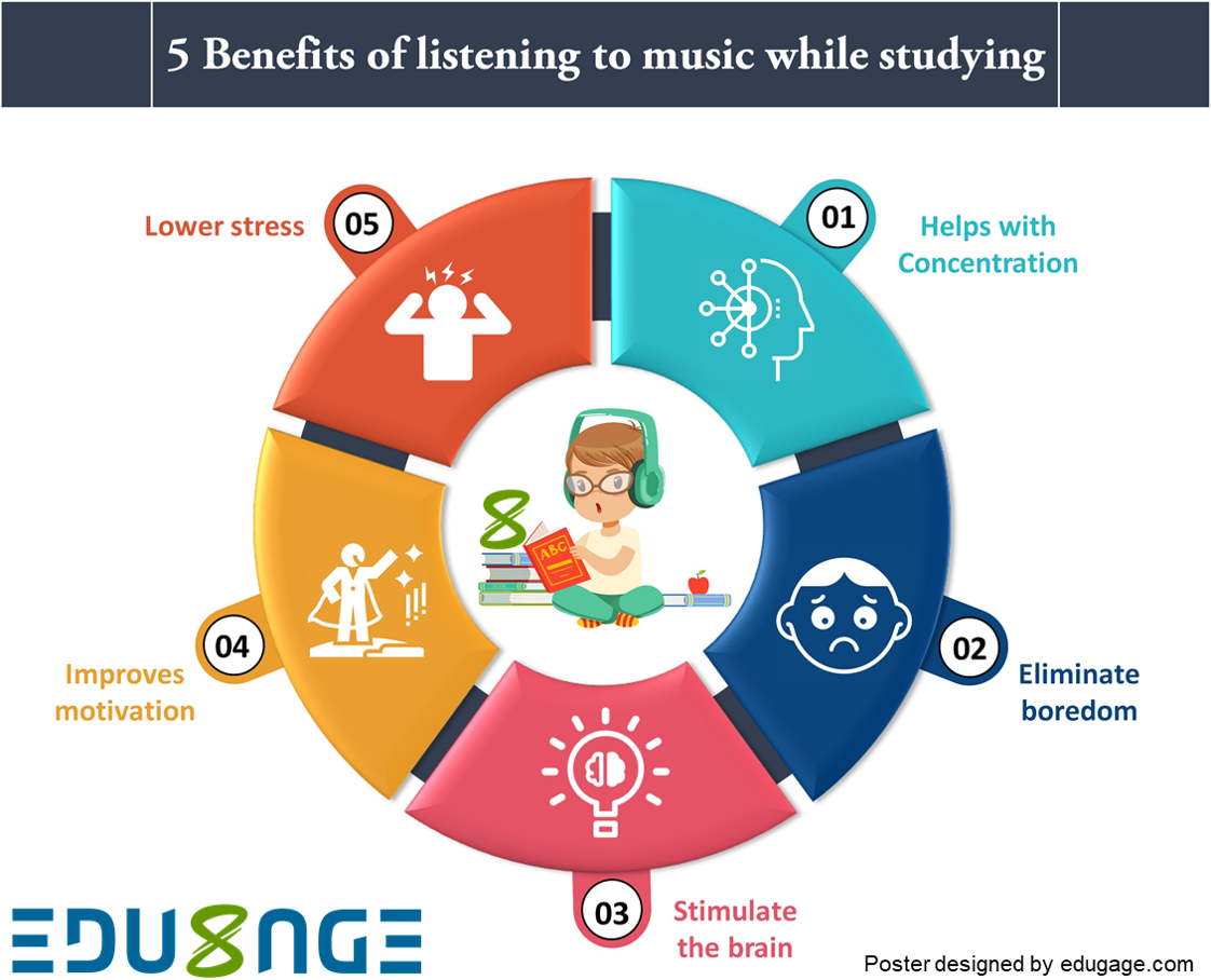 Benefits of Music and Studying Poster by Edugage